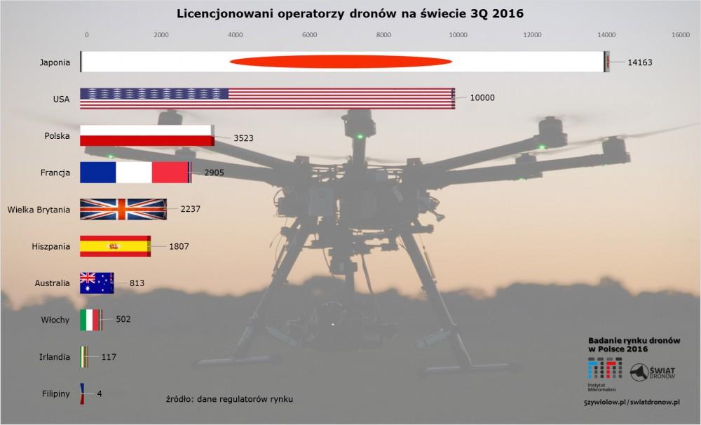 Operatorzy dronów - świat